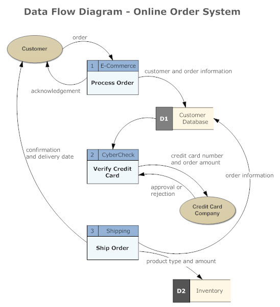 What is a Data Flow Diagram or DFD