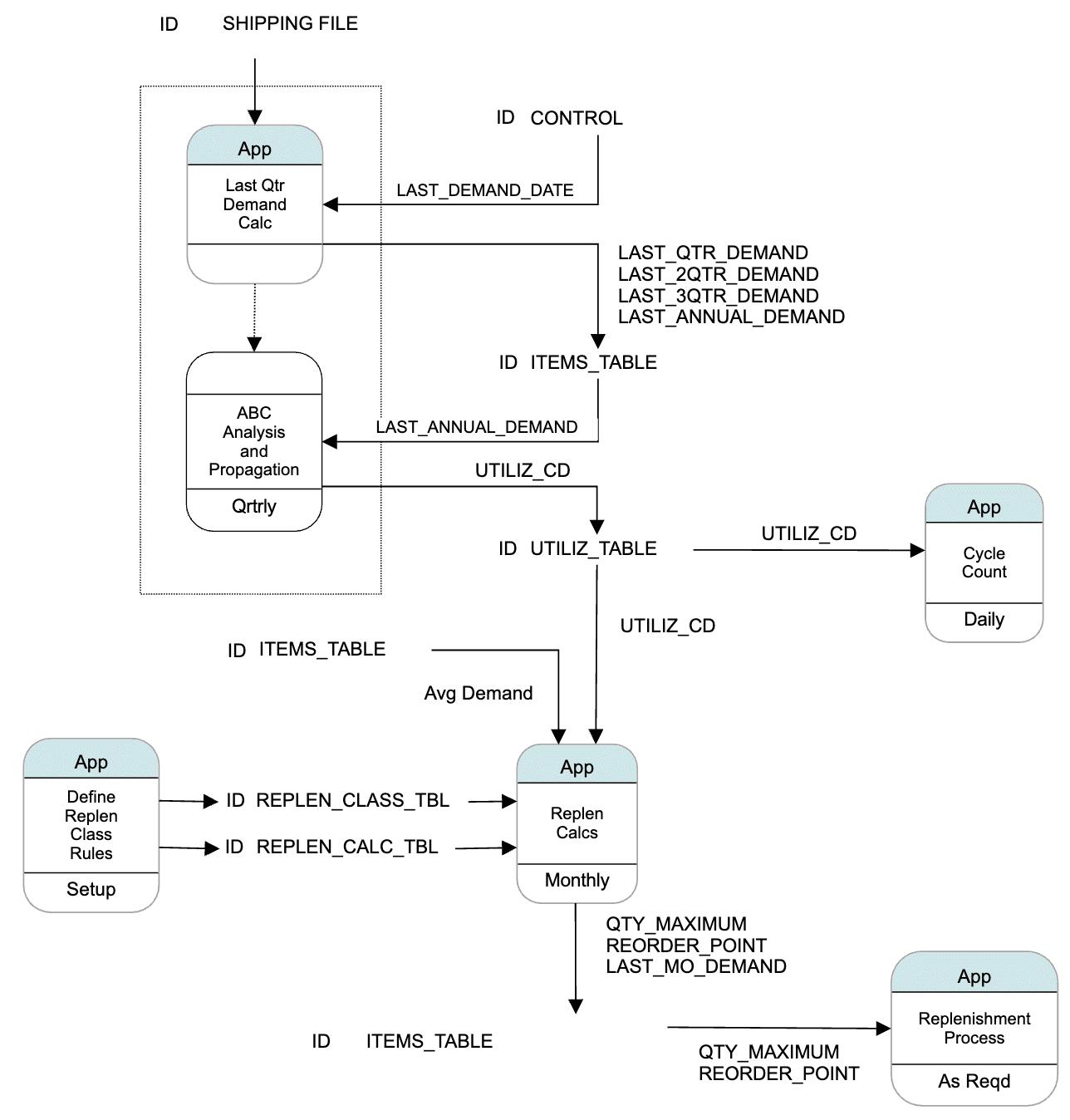 flowchart symbols Data Process Flow Diagram