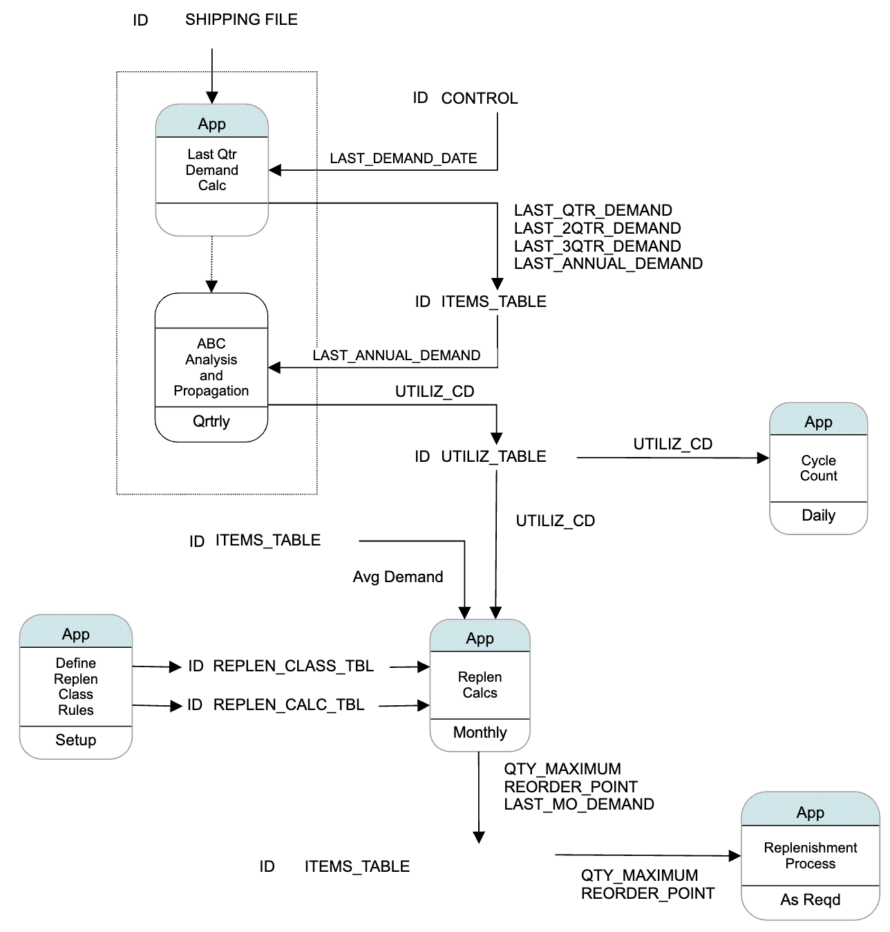 Data flow diagram example