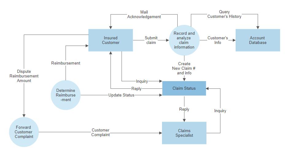How To Make A Data Flow Diagram Or Dfd Rh Smartdraw Com Data Flow Diagram  Software