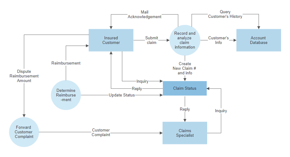 data flow diagram example - Make Dfd Online