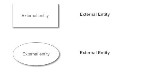 DFD External Entity Notation