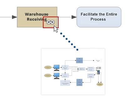 Data flow subprocess