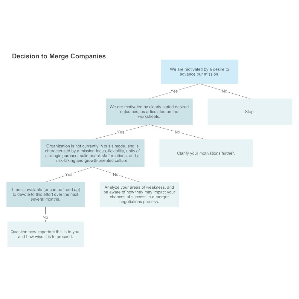 Example Image: Company Merger Decision Tree