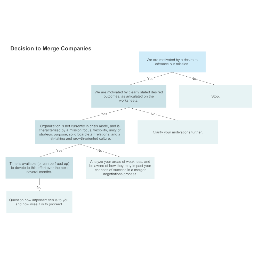 Example Image: Company Merger Decision Tree