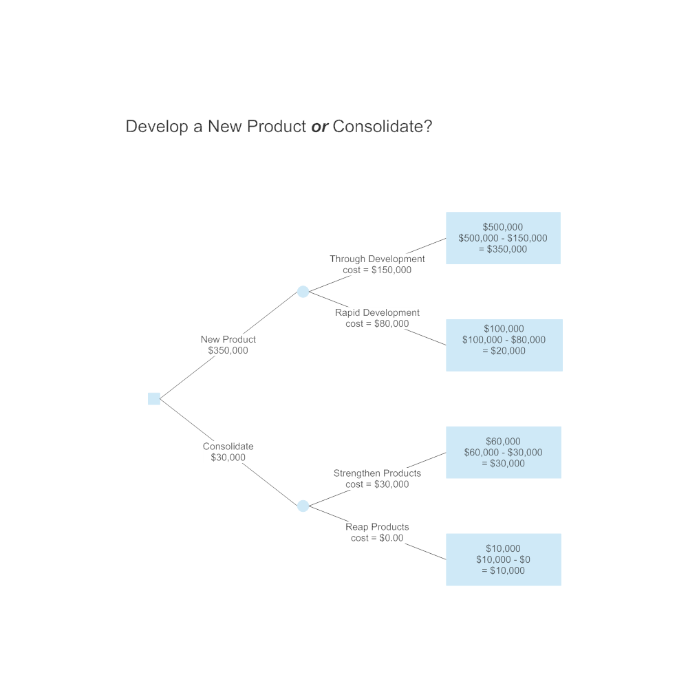 Example Image: Development Decision Tree Example
