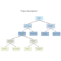 project development decision tree