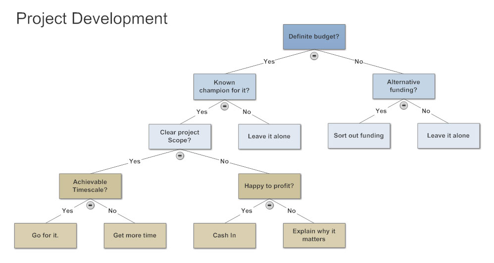 Exceptional Decision Tree Example To Decision Flow Chart Template