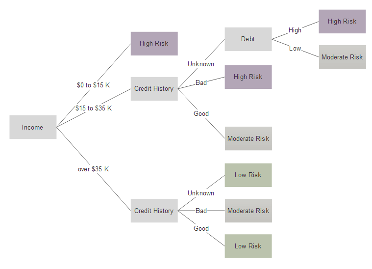 Decision Tree Example  Decision Flow Chart Template