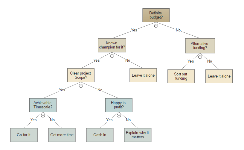 Decision Tree Software Free Decision Tree Templates – Decision Chart Template