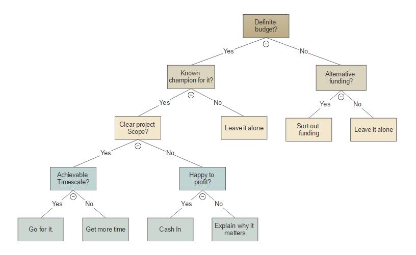 Vertical decision tree