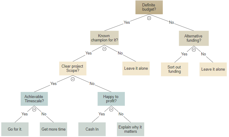 Decision Tree Maker Free Online App And Templates