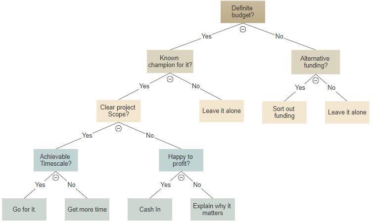 Decision tree maker