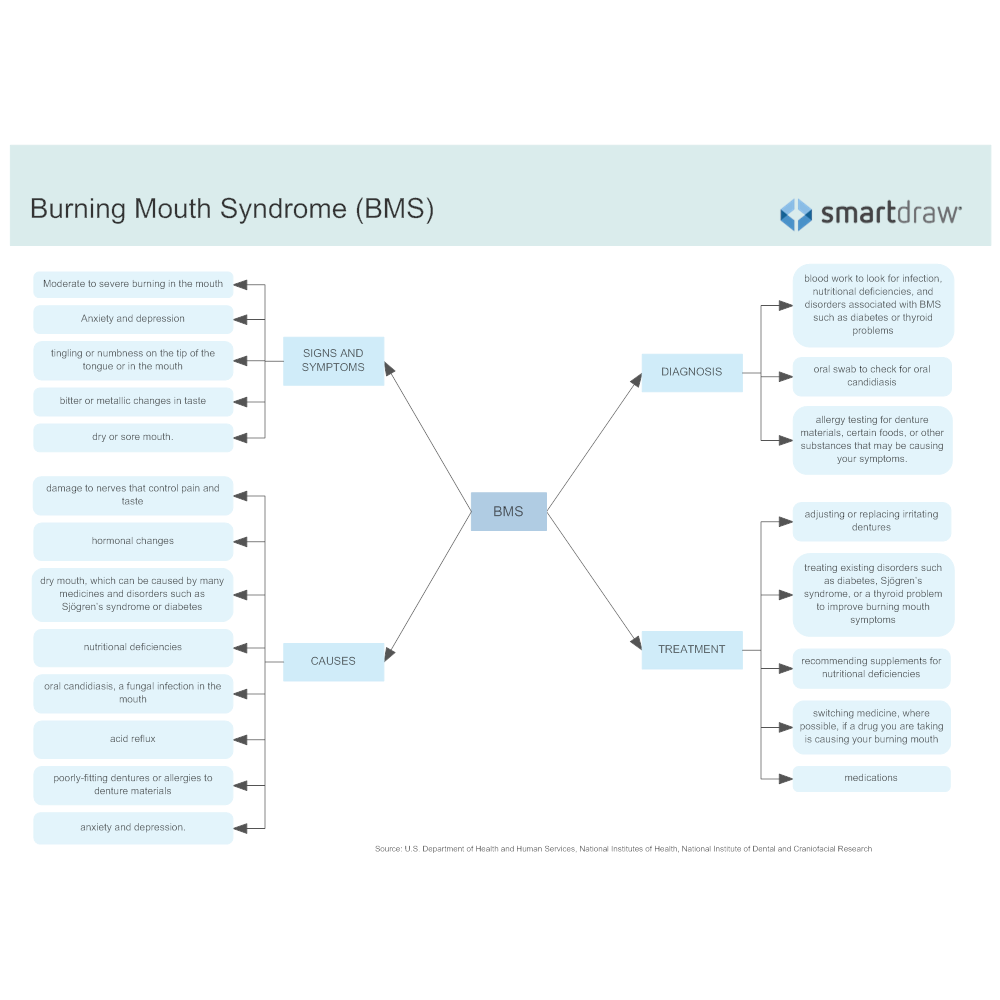 Example Image: Burning Mouth Syndrome