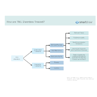 How are TMJ Disorders Treated