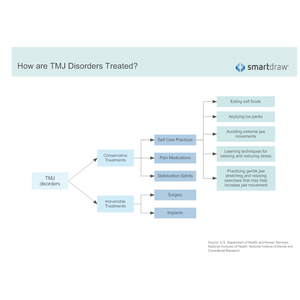 Example Image: How are TMJ Disorders Treated