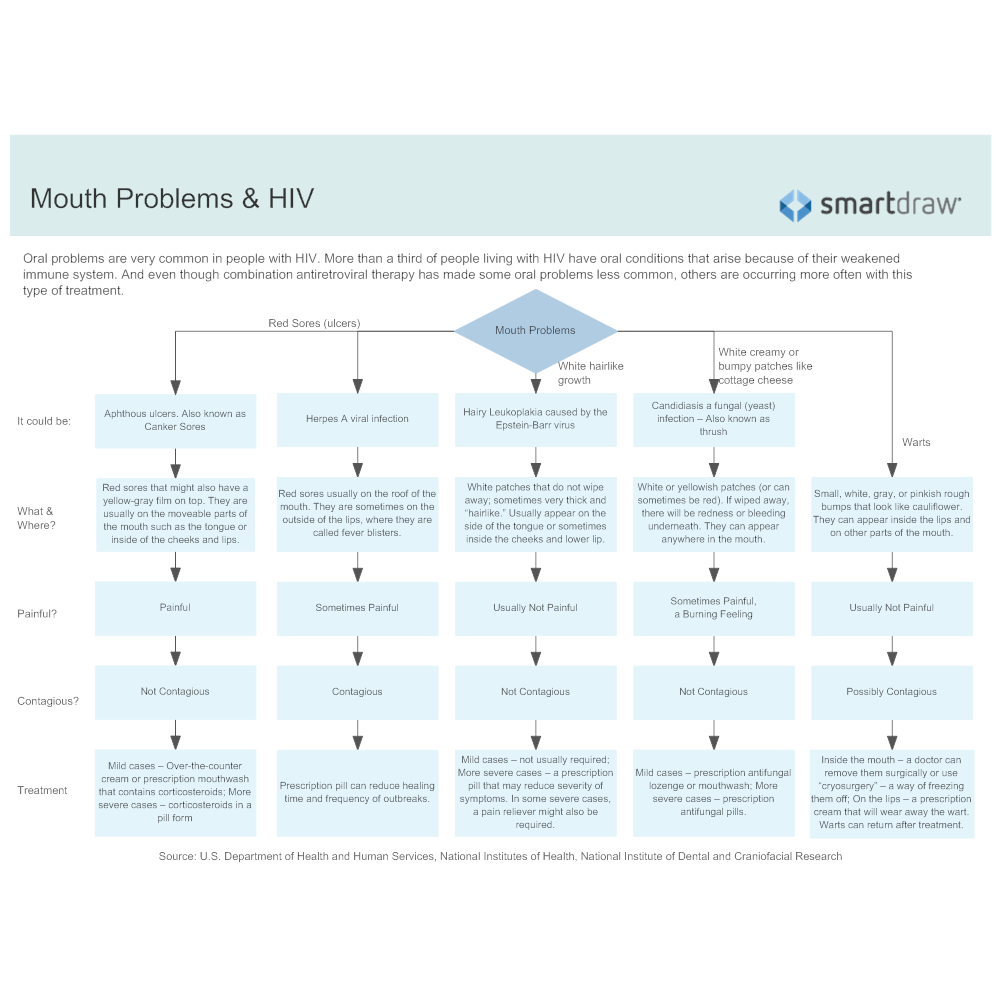 Example Image: Mouth Problems & HIV