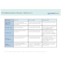 Periodontal (Gum) Disease - Medications