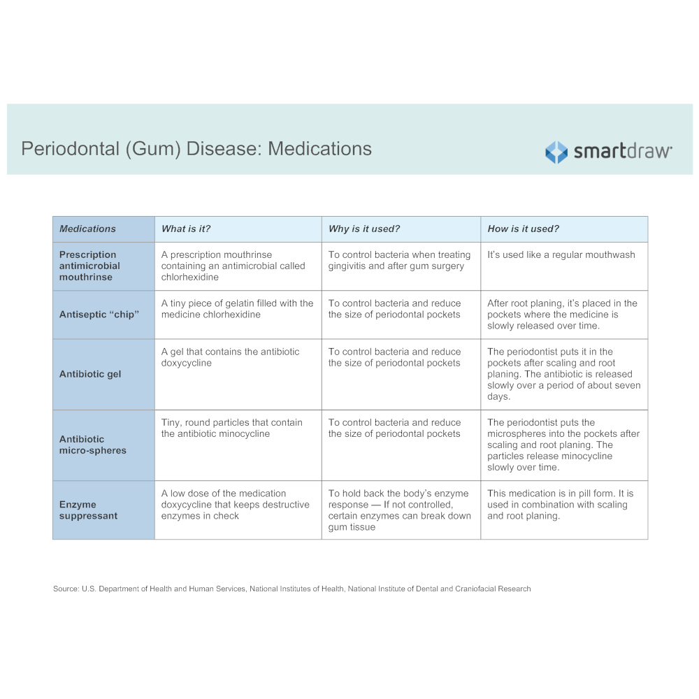 Example Image: Periodontal (Gum) Disease - Medications