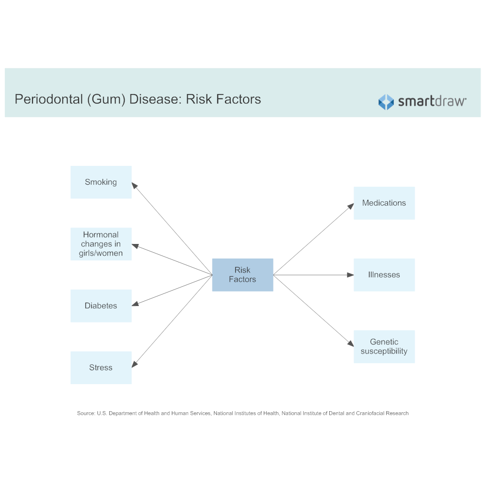 Example Image: Periodontal (Gum) Disease - Risk Factors