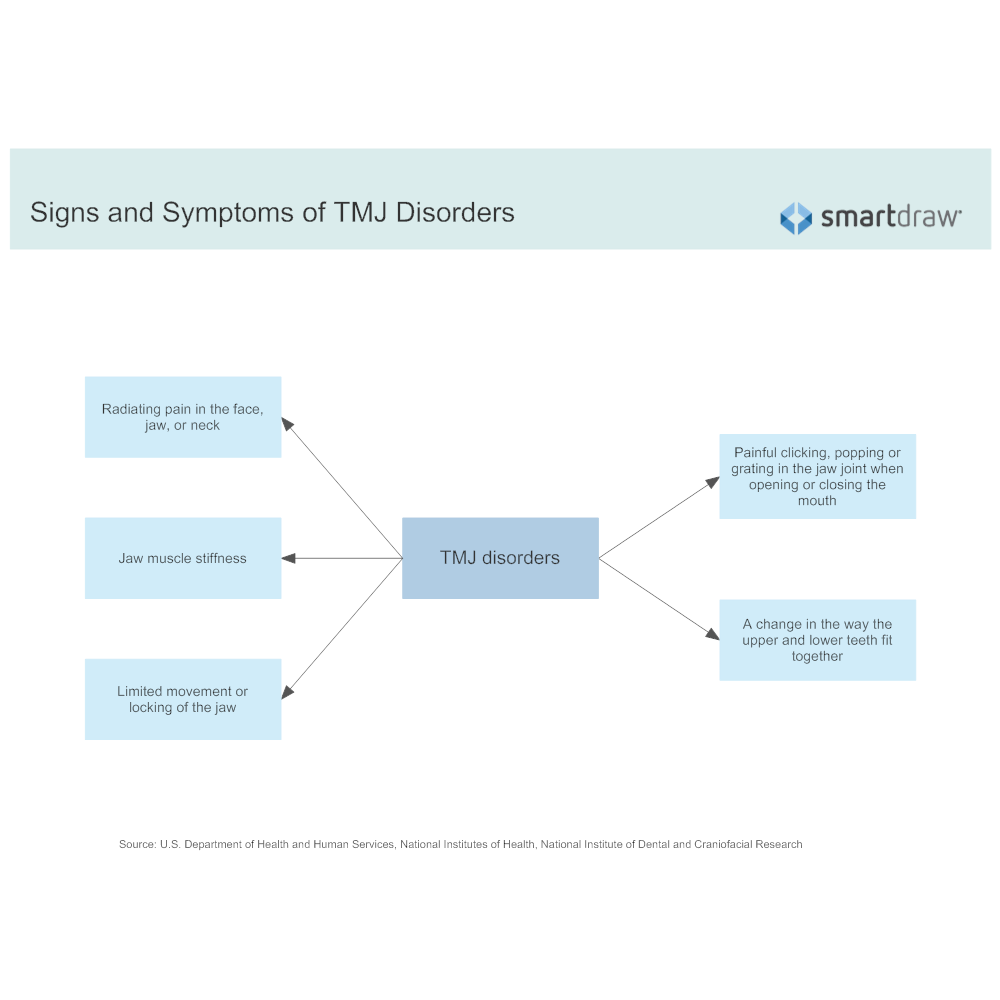 Example Image: Signs and Symptoms of TMJ Disorders