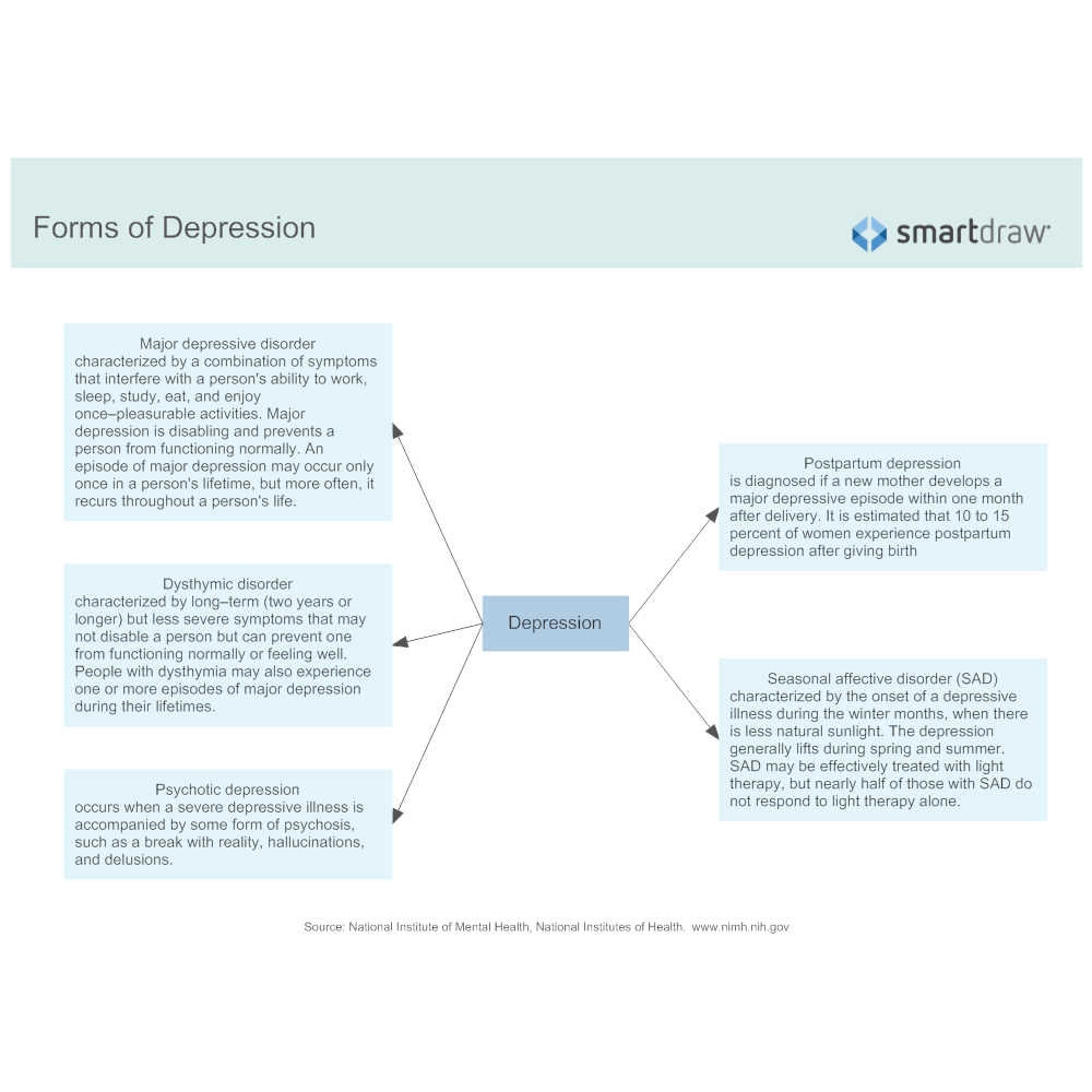 Example Image: Forms of Depression