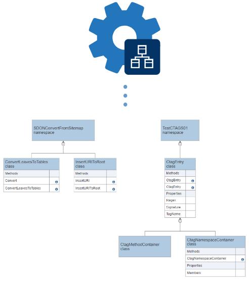 Class diagram extension