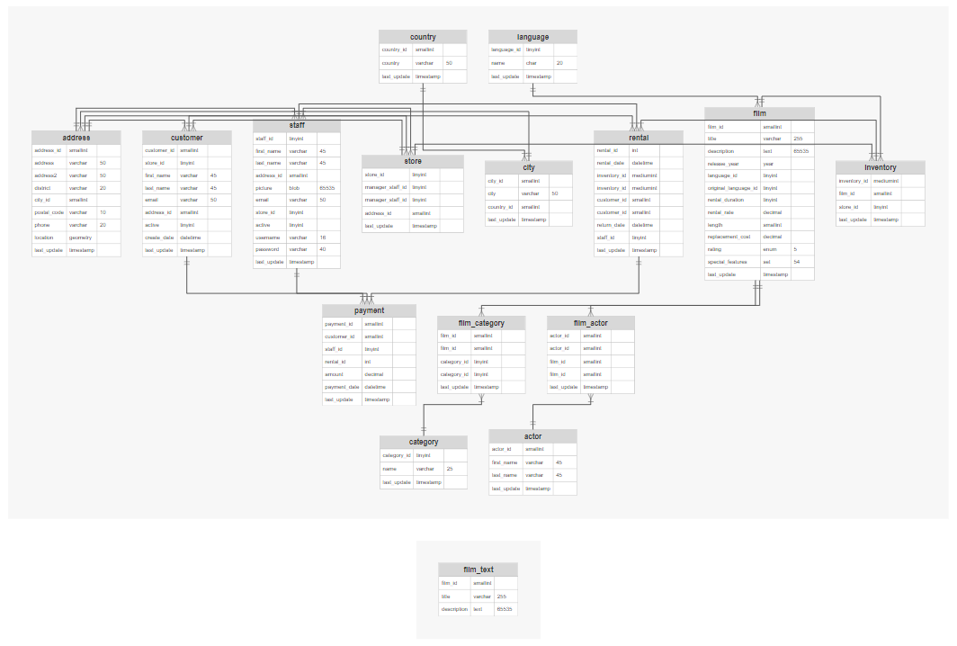 A completed database or ERD diagram