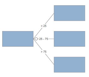 VisualScript decision tree collapsed