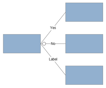VisualScript decision tree with labels