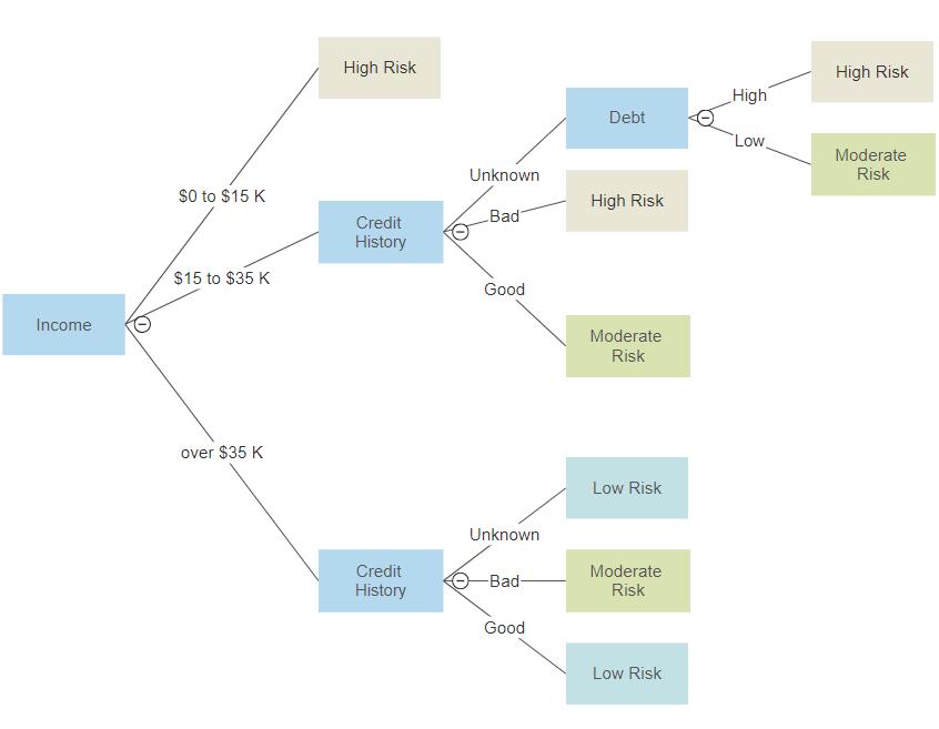 Visualscript decision tree