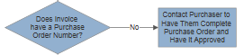 VisualScript flowchart with text on line