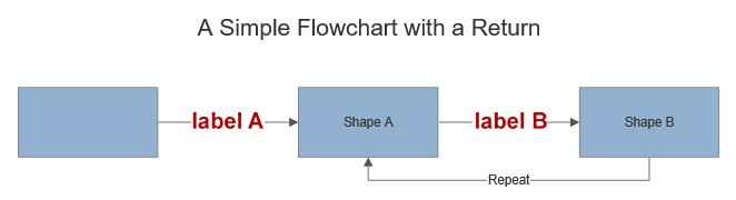 VisualScript shape data hover
