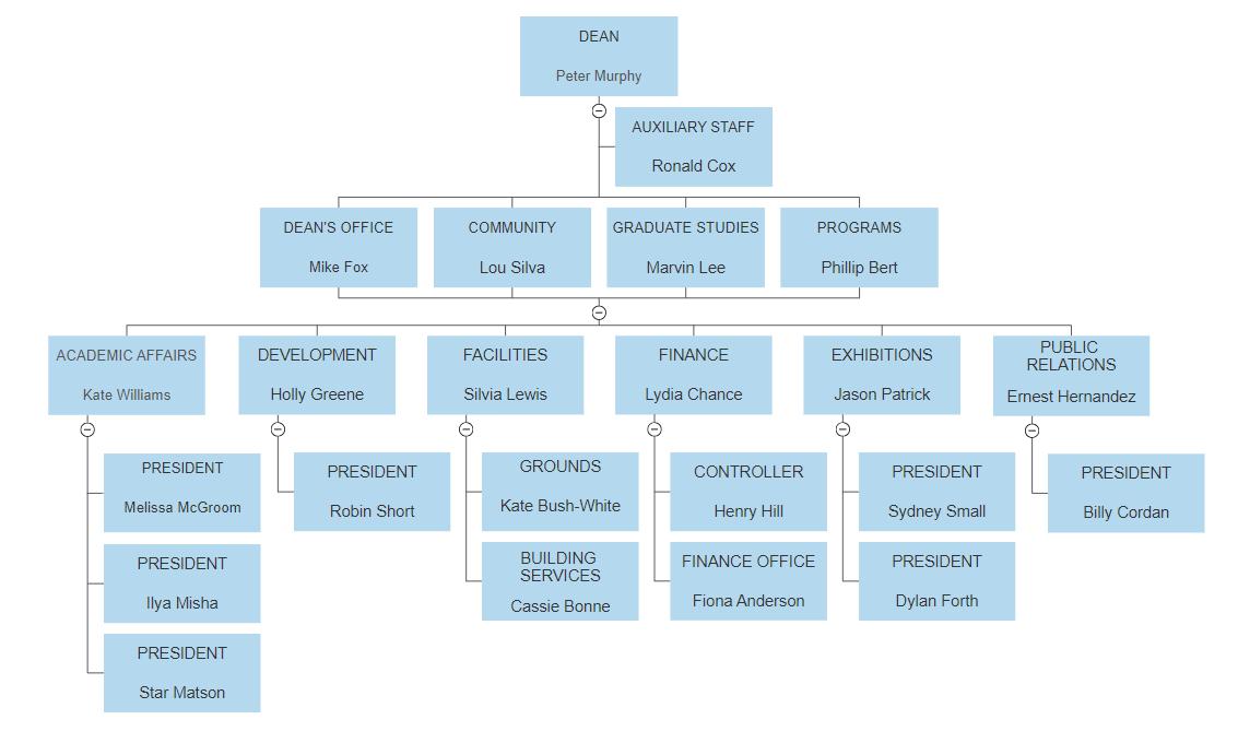 Visualscript hierarchy