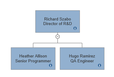 Org chart with shape data