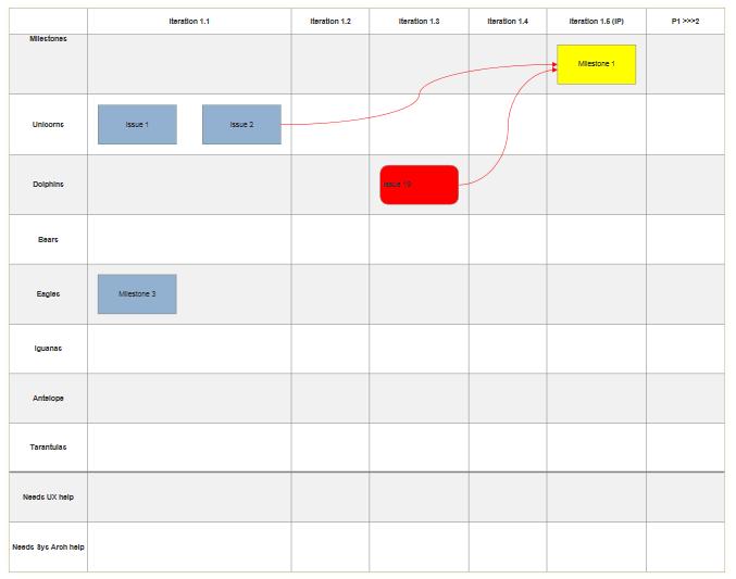 Grid visual