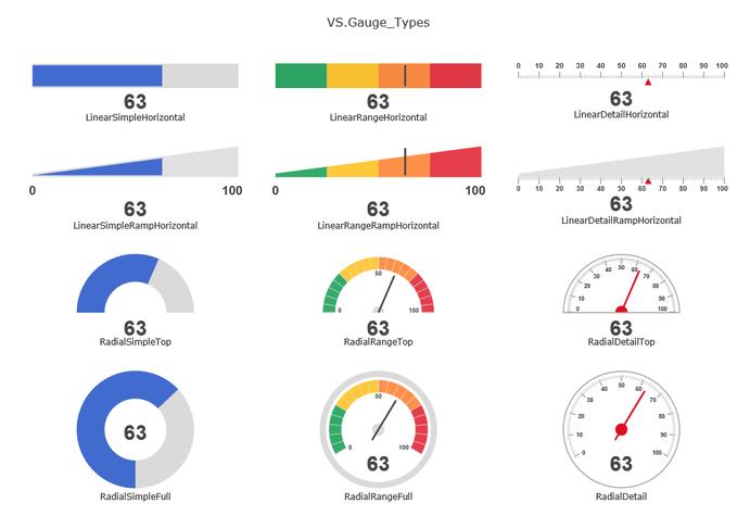 Types of gauges