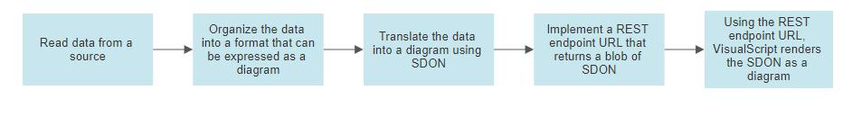 SmartDraw VisualScript flow