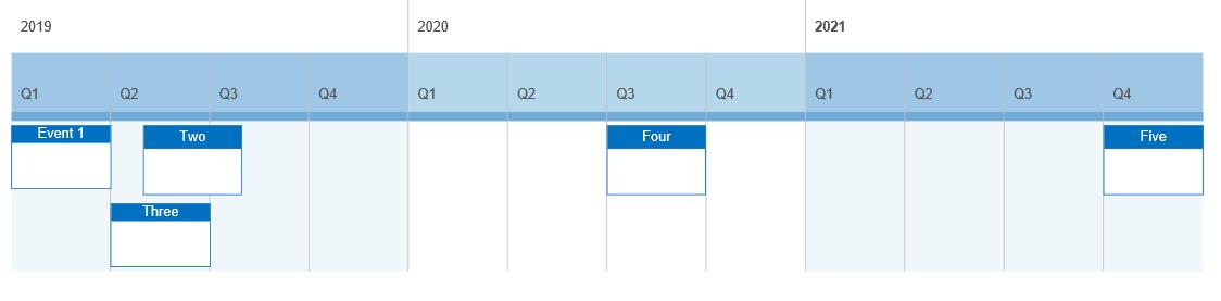 Grid block timeline
