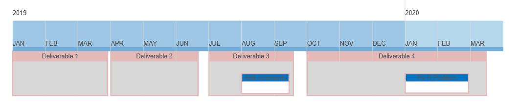 Grid swimlane timeline