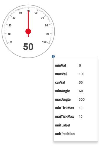 Gauge data table