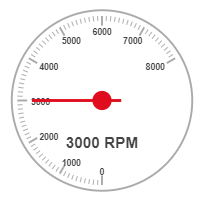 Gauge with modified min max angle and using a unit label