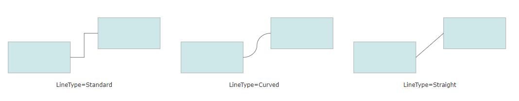 Set line type