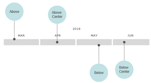 VisualScript timeline above and below