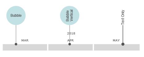 VisualScript timeline bubble