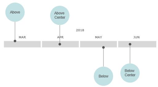 VisualScript timeline event position