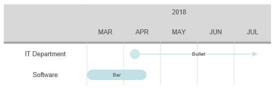 VisualScript timeline grid event type
