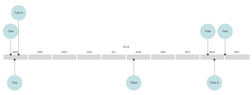 VisualScript timeline