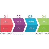 Development Model