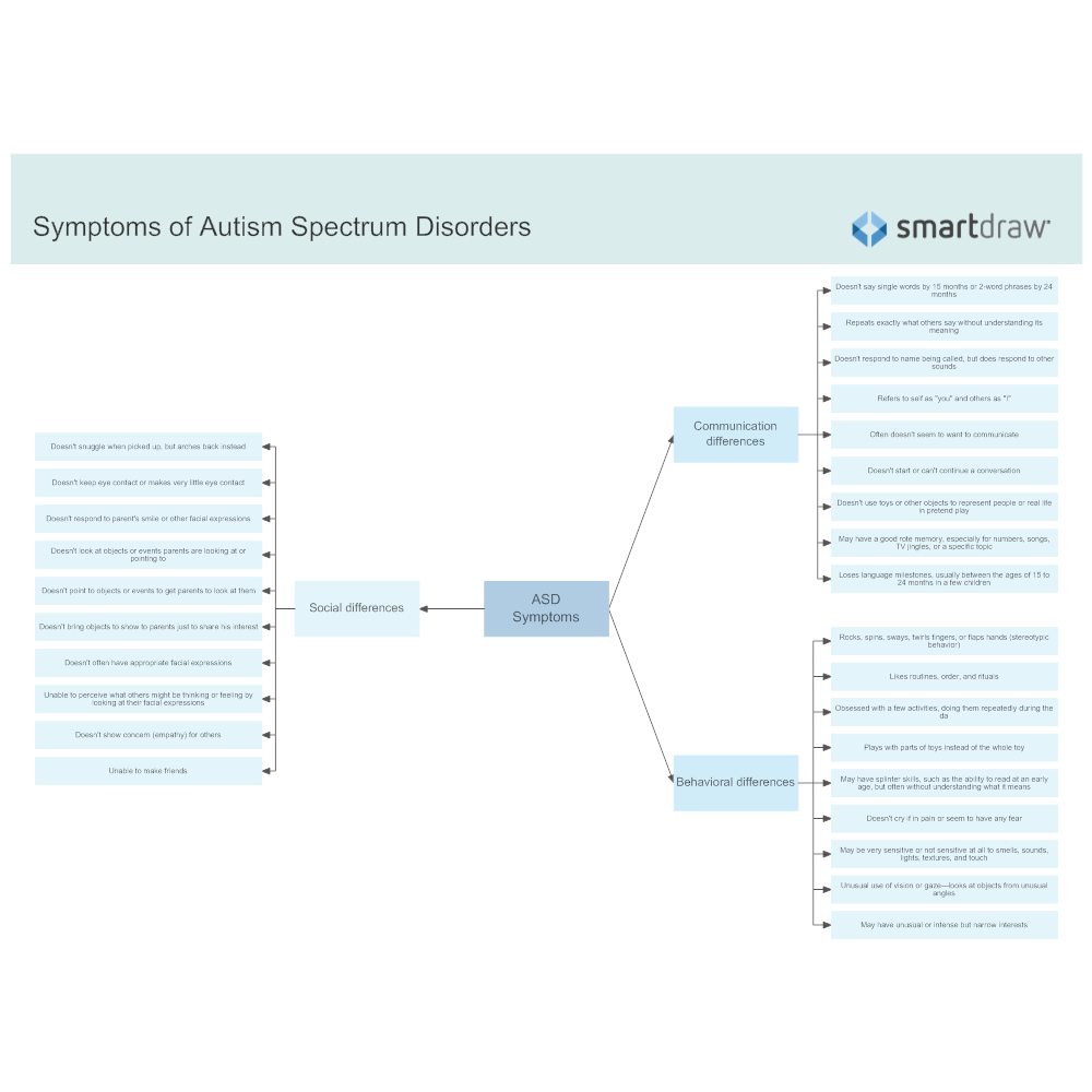 Example Image: Symptoms of Autism Spectrum Disorders